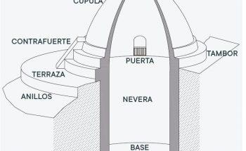 Fig 3_Esquema pozos